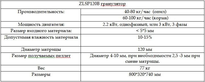 tehnicheskie-harakteristiki-granulyatora-zlsp-120b