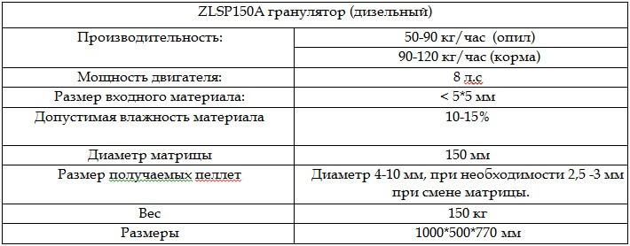 tehnicheskie-harakteristiki-granulyatora-zlsp-150a