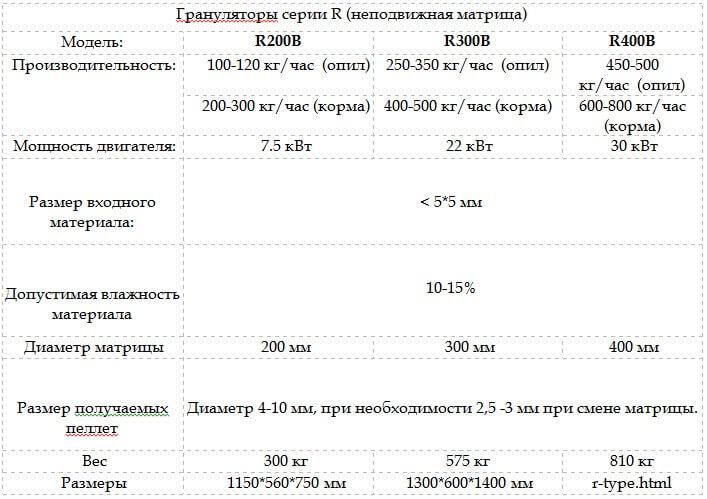 tehnicheskie-harakteristiki-granulyatorov-serii-r