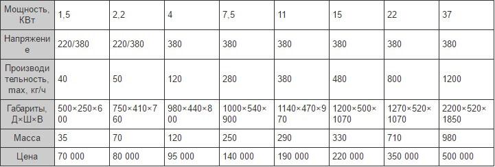Технические характеристики грануляторов
