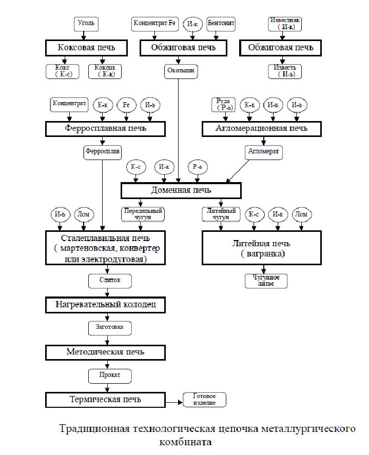 Цепочка металлургического комбината