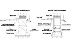 Варианты ленточного фундамента для мангала-коптильни