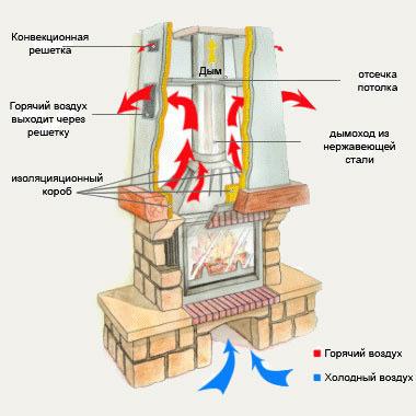 Вентиляция за счет решеток камина