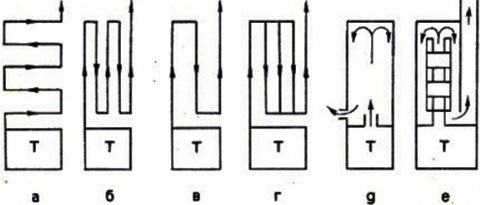 Разные типы устройства печи